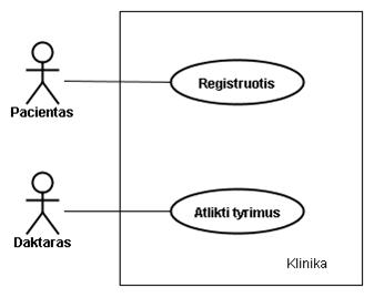 Bandymo diagramos vaizdas