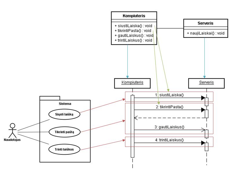 užsienio prekybos sistemos sekos diagrama)